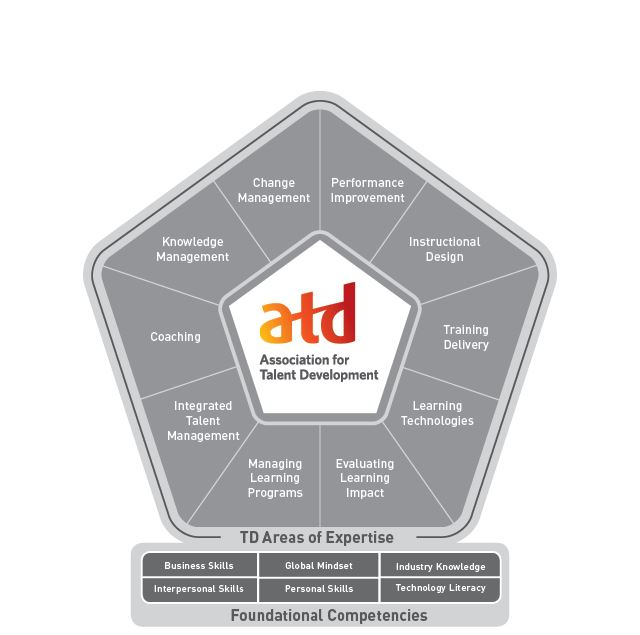 ATD diagram of TD Areas of Expertise and Foundational Concepts